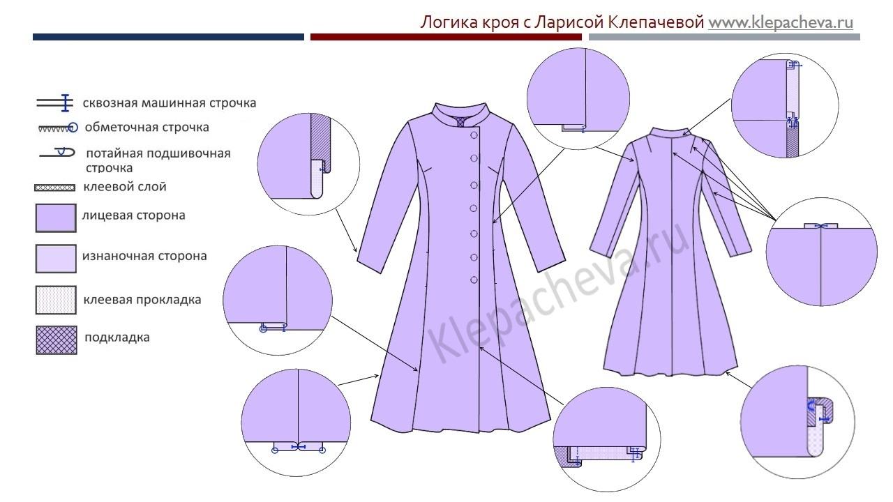 Как сшить пальто в домашних условиях