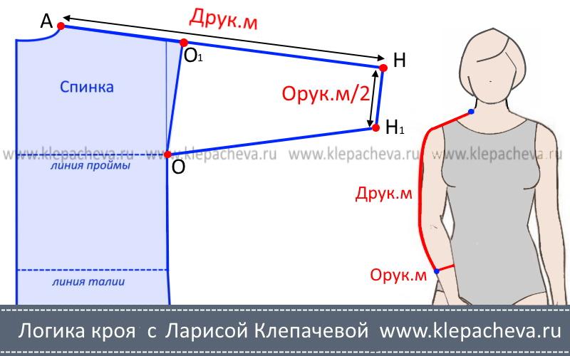 Моделирование втачного рукава