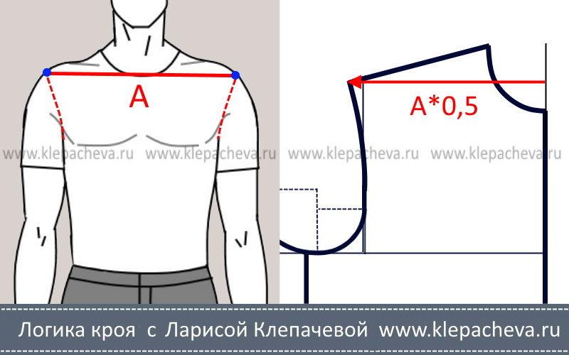 Как измерить разворот плеч